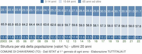 Grafico struttura della popolazione Comune di Chiaverano (TO)