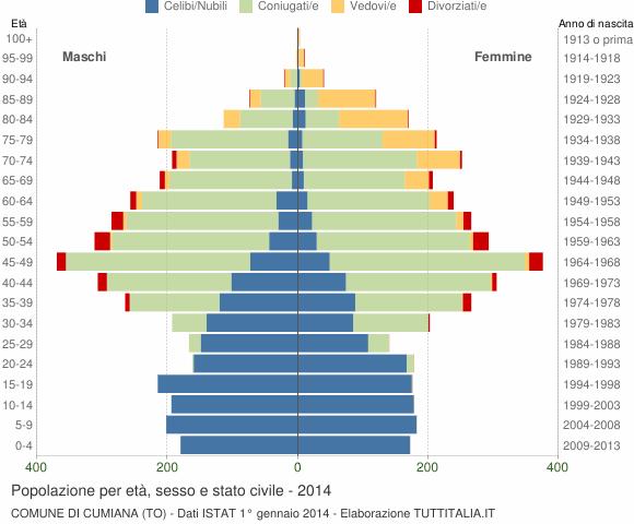 Grafico Popolazione per età, sesso e stato civile Comune di Cumiana (TO)