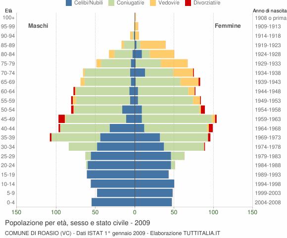 Grafico Popolazione per età, sesso e stato civile Comune di Roasio (VC)