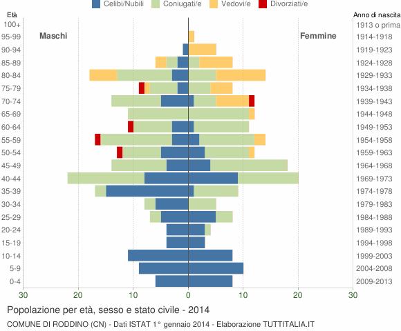Grafico Popolazione per età, sesso e stato civile Comune di Roddino (CN)
