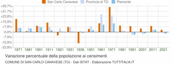 Grafico variazione percentuale della popolazione Comune di San Carlo Canavese (TO)