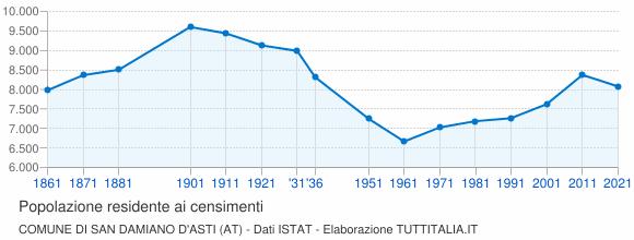 Grafico andamento storico popolazione Comune di San Damiano d'Asti (AT)