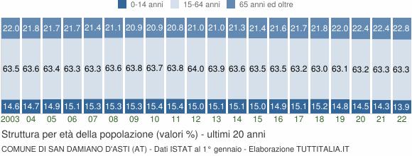 Grafico struttura della popolazione Comune di San Damiano d'Asti (AT)