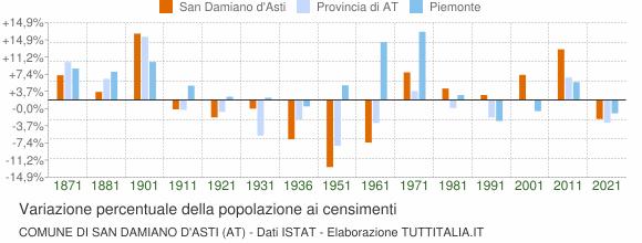 Grafico variazione percentuale della popolazione Comune di San Damiano d'Asti (AT)