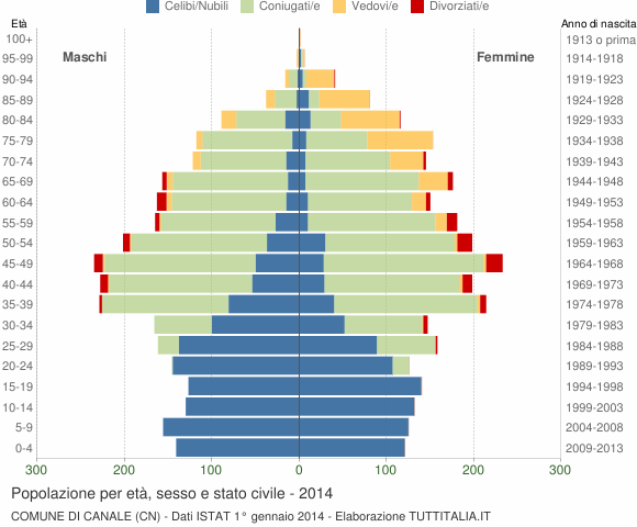 Grafico Popolazione per età, sesso e stato civile Comune di Canale (CN)
