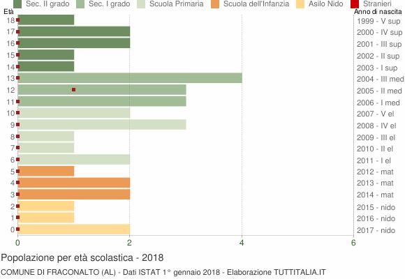 Grafico Popolazione in età scolastica - Fraconalto 2018