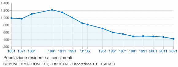 Grafico andamento storico popolazione Comune di Maglione (TO)