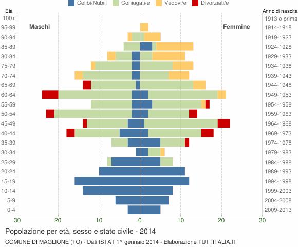 Grafico Popolazione per età, sesso e stato civile Comune di Maglione (TO)