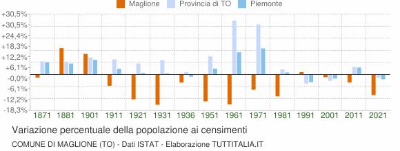 Grafico variazione percentuale della popolazione Comune di Maglione (TO)