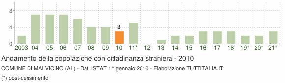 Grafico andamento popolazione stranieri Comune di Malvicino (AL)