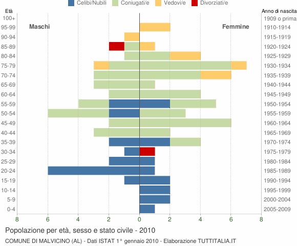 Grafico Popolazione per età, sesso e stato civile Comune di Malvicino (AL)