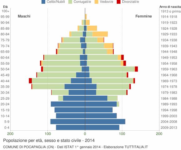 Grafico Popolazione per età, sesso e stato civile Comune di Pocapaglia (CN)