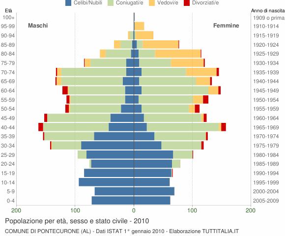 Grafico Popolazione per età, sesso e stato civile Comune di Pontecurone (AL)