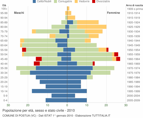 Grafico Popolazione per età, sesso e stato civile Comune di Postua (VC)