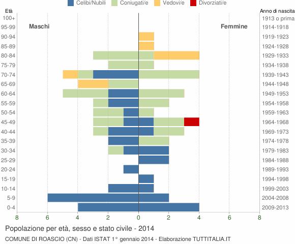 Grafico Popolazione per età, sesso e stato civile Comune di Roascio (CN)