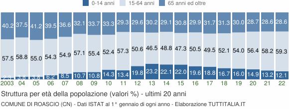 Grafico struttura della popolazione Comune di Roascio (CN)