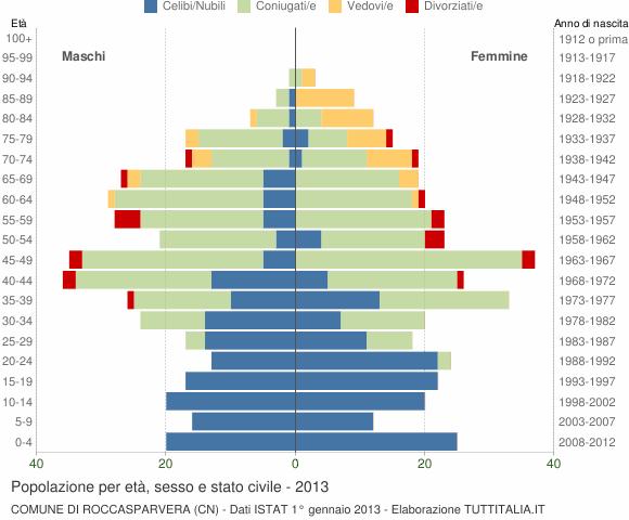 Grafico Popolazione per età, sesso e stato civile Comune di Roccasparvera (CN)