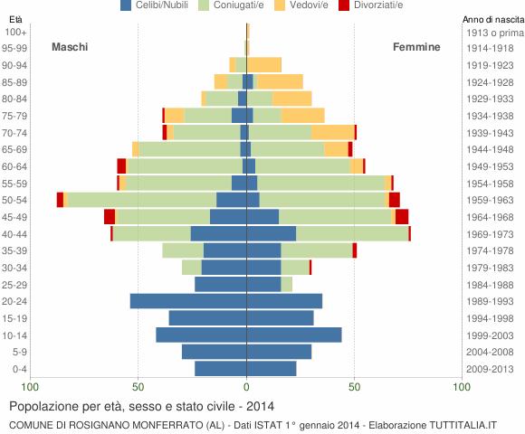Grafico Popolazione per età, sesso e stato civile Comune di Rosignano Monferrato (AL)