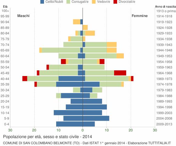 Grafico Popolazione per età, sesso e stato civile Comune di San Colombano Belmonte (TO)