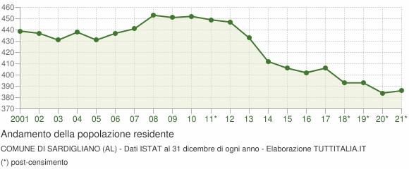 Andamento popolazione Comune di Sardigliano (AL)