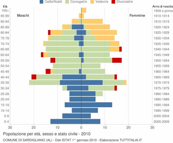 Grafico Popolazione per età, sesso e stato civile Comune di Sardigliano (AL)