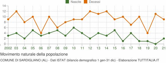 Grafico movimento naturale della popolazione Comune di Sardigliano (AL)