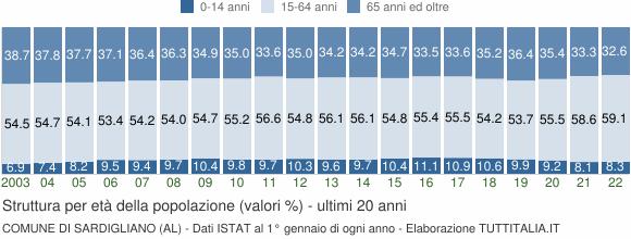 Grafico struttura della popolazione Comune di Sardigliano (AL)