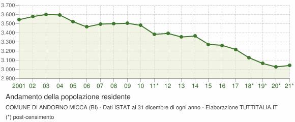 Andamento popolazione Comune di Andorno Micca (BI)