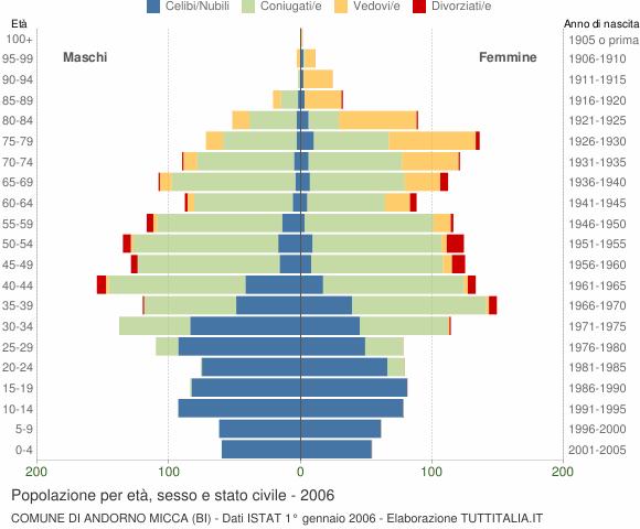 Grafico Popolazione per età, sesso e stato civile Comune di Andorno Micca (BI)