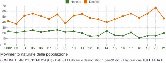 Grafico movimento naturale della popolazione Comune di Andorno Micca (BI)