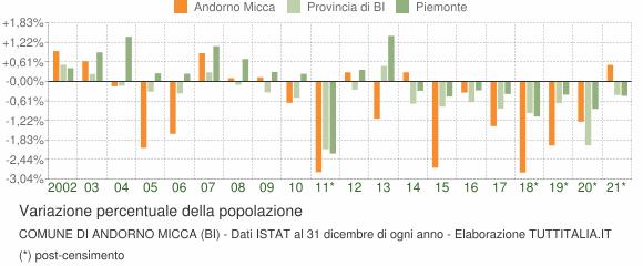 Variazione percentuale della popolazione Comune di Andorno Micca (BI)