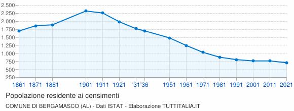 Grafico andamento storico popolazione Comune di Bergamasco (AL)