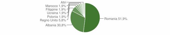 Grafico cittadinanza stranieri - Bergamasco 2018