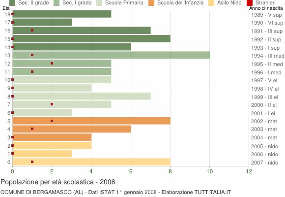 Grafico Popolazione in età scolastica - Bergamasco 2008