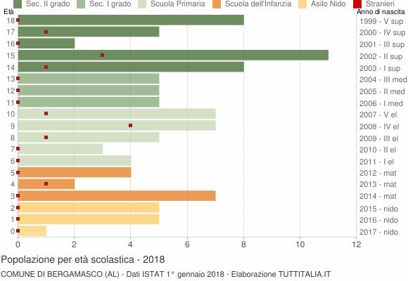 Grafico Popolazione in età scolastica - Bergamasco 2018
