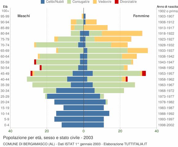 Grafico Popolazione per età, sesso e stato civile Comune di Bergamasco (AL)