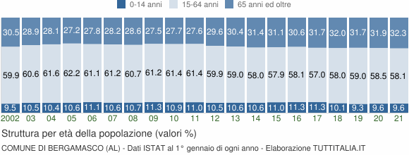 Grafico struttura della popolazione Comune di Bergamasco (AL)