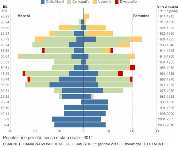 Grafico Popolazione per età, sesso e stato civile Comune di Camagna Monferrato (AL)