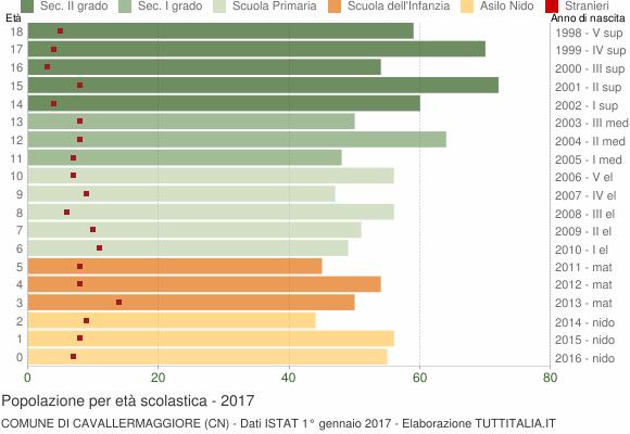 Grafico Popolazione in età scolastica - Cavallermaggiore 2017
