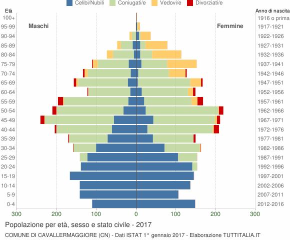 Grafico Popolazione per età, sesso e stato civile Comune di Cavallermaggiore (CN)