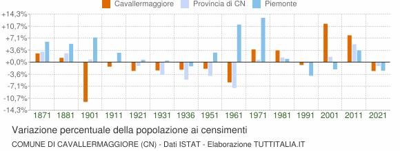 Grafico variazione percentuale della popolazione Comune di Cavallermaggiore (CN)