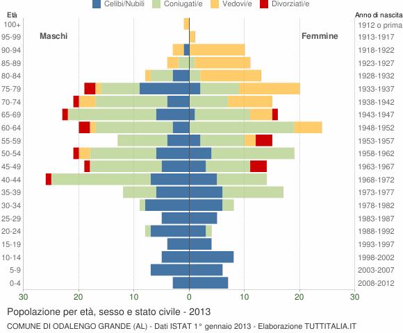 Grafico Popolazione per età, sesso e stato civile Comune di Odalengo Grande (AL)