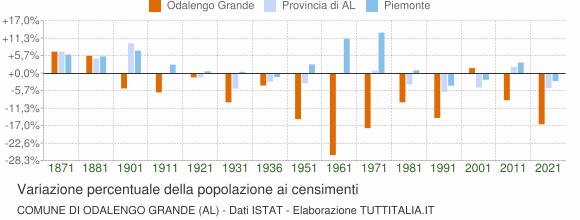 Grafico variazione percentuale della popolazione Comune di Odalengo Grande (AL)