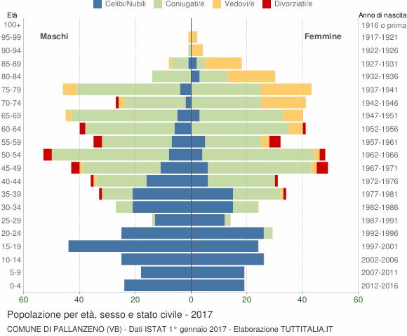 Grafico Popolazione per età, sesso e stato civile Comune di Pallanzeno (VB)
