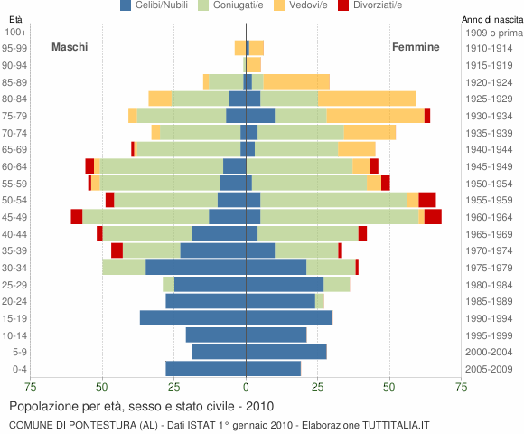 Grafico Popolazione per età, sesso e stato civile Comune di Pontestura (AL)
