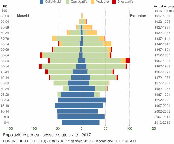 Grafico Popolazione per età, sesso e stato civile Comune di Roletto (TO)