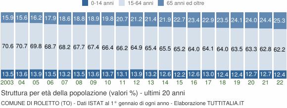 Grafico struttura della popolazione Comune di Roletto (TO)