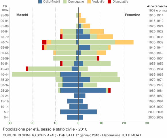 Grafico Popolazione per età, sesso e stato civile Comune di Spineto Scrivia (AL)