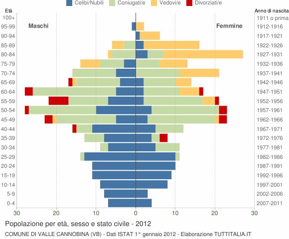 Grafico Popolazione per età, sesso e stato civile Comune di Valle Cannobina (VB)