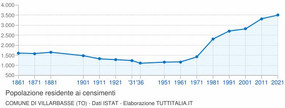 Grafico andamento storico popolazione Comune di Villarbasse (TO)
